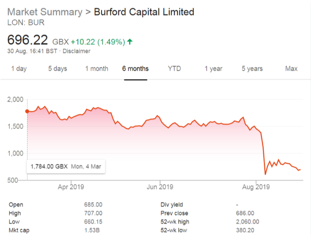 Burford Capital: company and shares report - London Stone