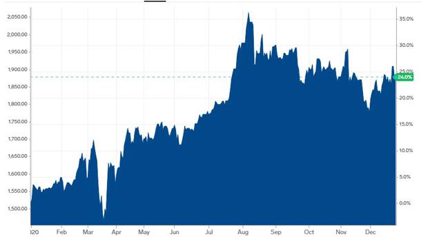 Graph showing Gold Price Jan-December 2020